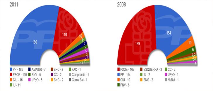 Las elecciones generales de 2011